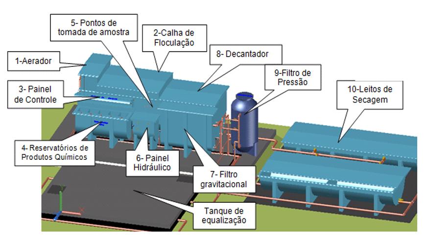 Figura 2- Estação Físico-Química de tratamento de efluentes sanitários utilizadas na indústria Acumuladores Moura S/A (Belo Jardim, Pernambuco, Brasil) Fonte: adaptado de Santos, (2017).