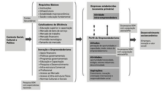 Figura 2 – O modelo do desenvolvimento socioeconômico. Fonte: GEM Brasil 2016