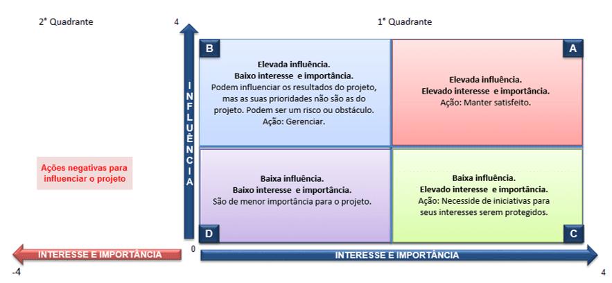 Figura 20 - Quadrante de interesse e importância das partes interessadas