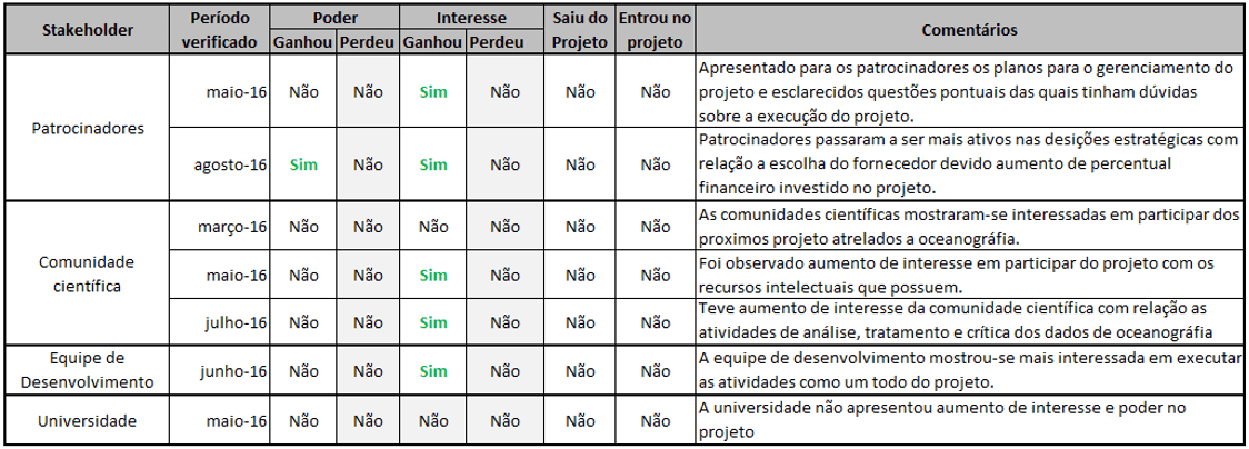 Figura 21 - Planilha de controle do engajamento