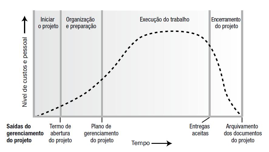 Figura 5 - Níveis típicos de custo e pessoal em toda a estrutura genérica do ciclo de vida de um projeto. Fonte: Guia PMBOK® 5ª edição