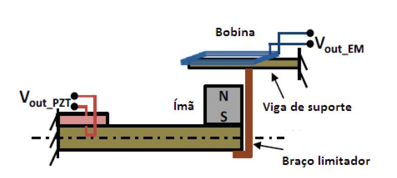 Figura 6 - Micro gerado híbrido.Fonte: Modelo de micro gerador híbrido (BEKER et al., 2011)