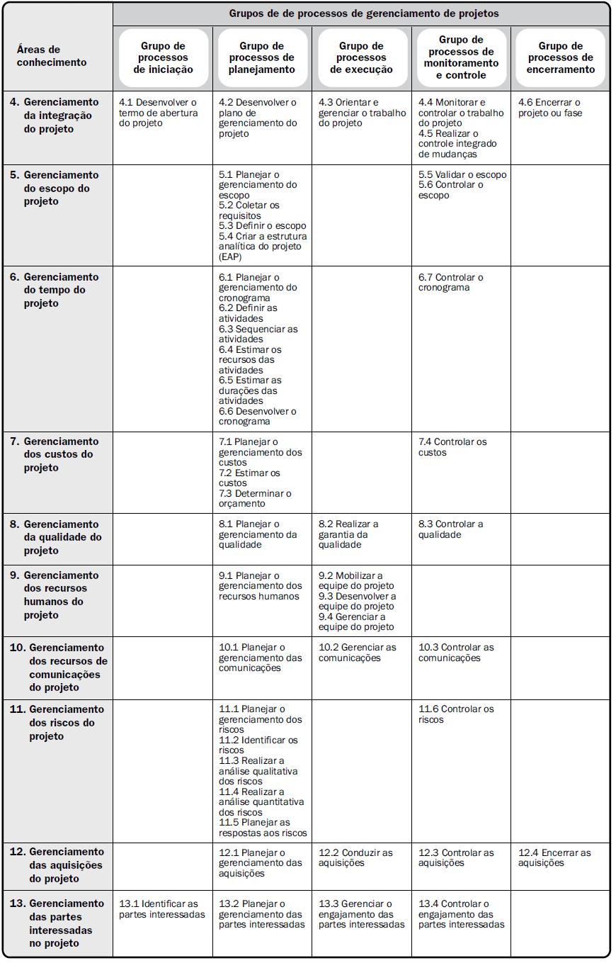 Figura 6 - Níveis típicos de custo e pessoal em toda a estrutura genérica do ciclo de vida de um projeto. Fonte: Guia PMBOK® 5ª edição