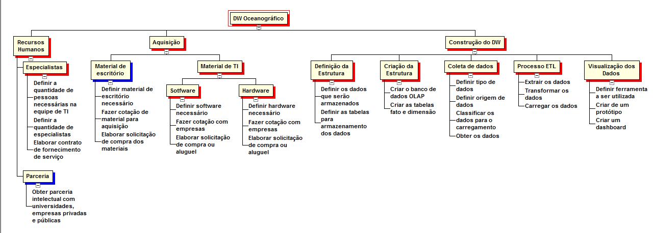 Figura 7 - Estrutura Analítica do Projeto - DW Oceanográfico