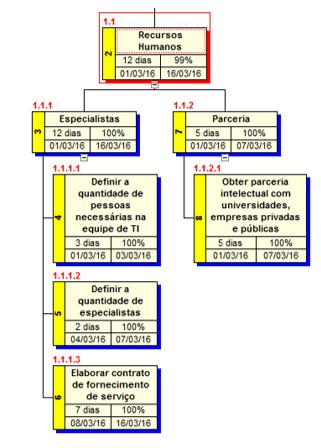 Figura 8 - Dicionário da EAP, fase: Recursos Humanos