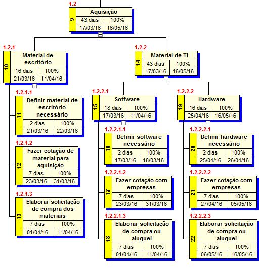 Figura 9 - Dicionário da EAP, fase: Aquisições