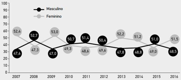 Gráfico 1 – Distribuição percentual dos empreendedores iniciais, segundo gênero- Brasil – 2016. Fonte: GEM Brasil 2016.