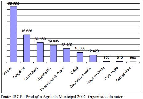 Gráfico 1 – Ilustrado segundo dados do ibge