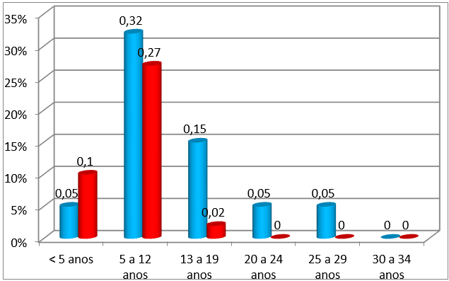 Gráfico-1Pacientes com notificação positivos para anti-HAV IgM.Fonte: Lac. HULW-UFPB – 2011.