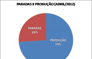 Gráfico 1: Tempos de Paradas x Produção Abril de 2012