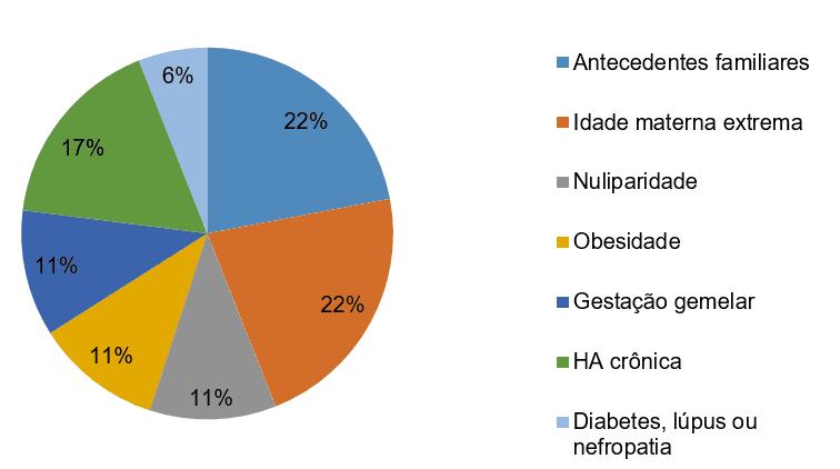 Gráfico 2 - Fatores de risco da SHEG.Fonte: ALEXANDRE; LORENA, SILVA, 2010.