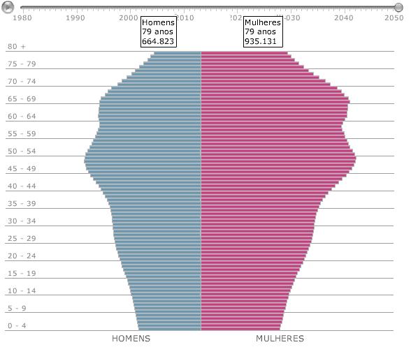 Gráfico 2 – Pirâmide etária em 2050.Fonte: IBGE, 2008.
