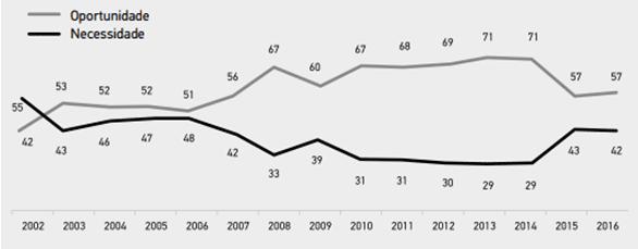 Gráfico 8 – Taxas de empreendedorismo por oportunidade e por necessidade como proporção da taxa de empreendedorismo inicial – Brasil – 2002:2016. Fonte: GEM, IBGE ,Banco do Brasil e Ipeadata