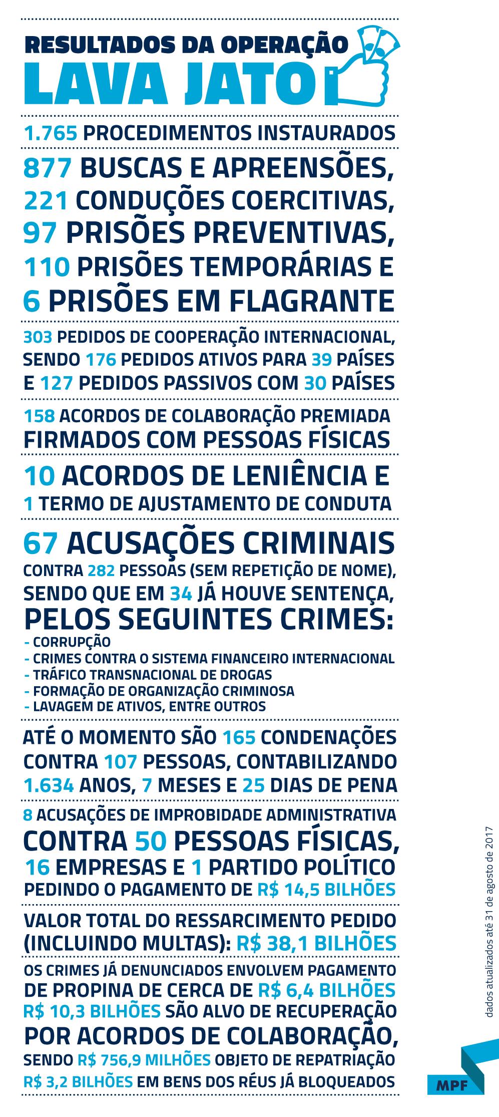 infografico_resultados_2017-08-31-portal.png