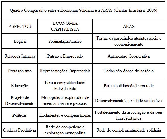 Quadro 1 - Comparativo entre a Economia Capitalista e a ARAS Segundo a Cáritas Brasileira, (2006). Fonte: Pesquisa de Campo – 2014.