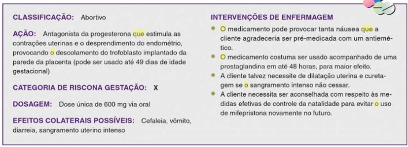 Quadro 1 – Farmacológico - Mifespristona.Fonte: (ORSHAN, 2011)