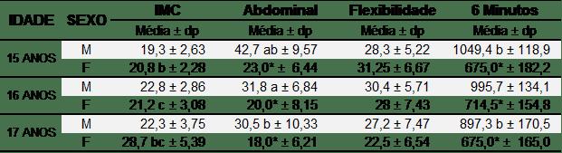 Tabela 2 -Disposição das variáveis em médias e desvio-padrão em relação à idade e sexo. *diferenças significativas entre os sexos (p < 0,05); a) diferença significativa entre 15 e 16 anos; b) diferença significativa entre 15 e 17 anos; c) diferença significativa entre 16 e 17 anos. IMC: (kg mˉ²); Teste de abdominal (repetições em 1 minutos); Teste de flexibilidade (cm); Teste de 6 minutos (distancia em metros).
