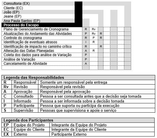 Tabela 2 - Funções e responsabilidades
