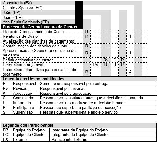 Tabela 3 - Funções e responsabilidades