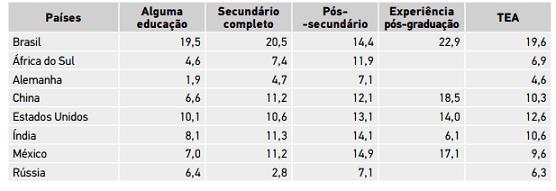 Tabela 3 – Taxas de empreendedorismo por escolaridade. Fonte: GEM Brasil 2016.