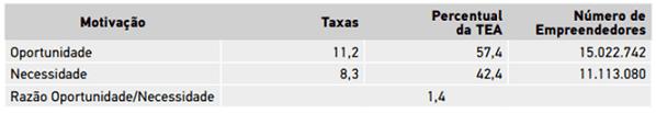 Tabela 4 – Motivação dos empreendedores iniciais Taxa* para oportunidade e necessidade, proporção sobre TEA**, estimativas*** e razão oportunidade e necessidade – Brasil – 2016. Fonte: GEM Brasil 2016. Percentual da população de 18 a 64 anos *. Proporção sobre TEA: A soma dos valores pode não totalizar 100% quando houveram e/ou recusa resposta ausente **. Estimativas calculadas a partir de dados da população do Brasil de 18 a 64 anos para o Brasil em 2016: 133,9 milhões ***.