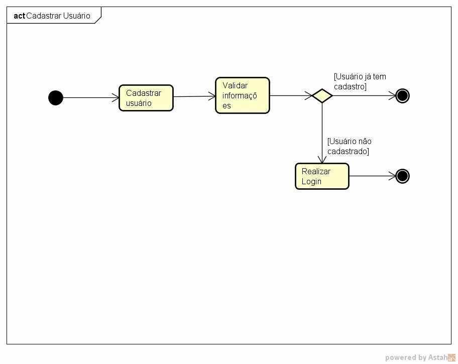 Figura 8: Diagrama cadastrar usuário. Fonte: elaborada pelo autor