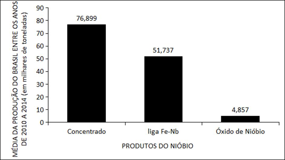 artigos científicos de química revista científicapanorama nacional do nióbio entre os anos de 2010 a 2014