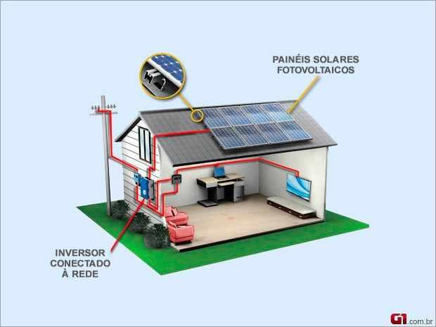 Resultado de imagem para modelos de energia solar