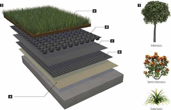 Resultado de imagem para telhado verde sistema extensivo
