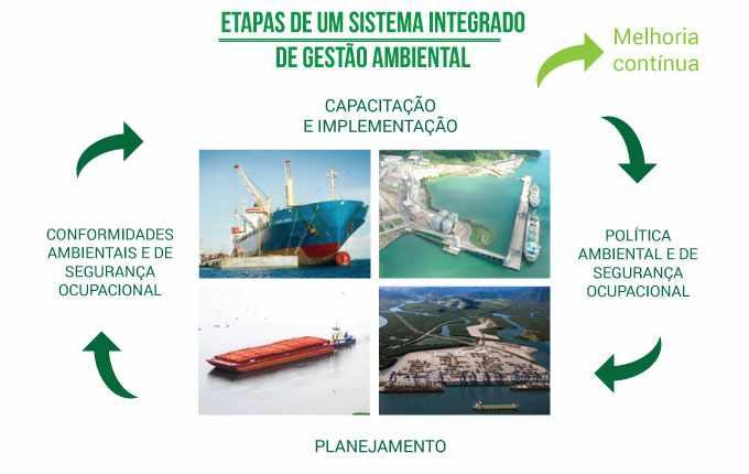 Etapas de um sistema integrado de Gestão Ambiental