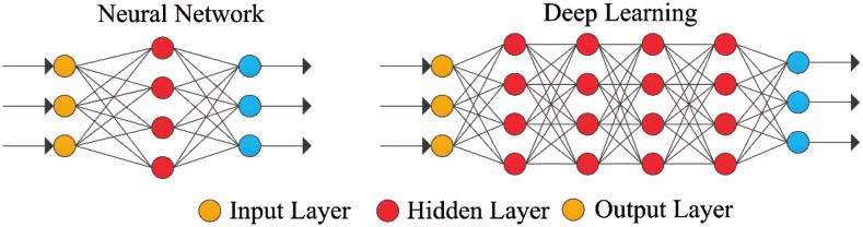 cultura-analitica-redes-neurais-simples-profundas.png